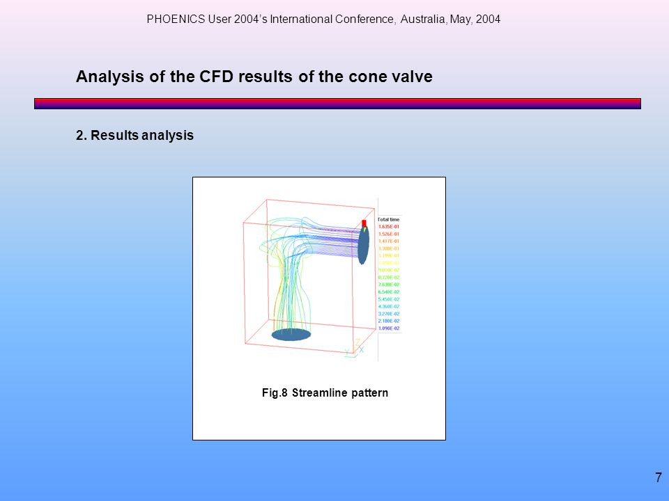 Analysis of the CFD results of the cone valve