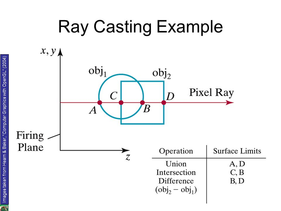 Ray Casting Example Images taken from Hearn & Baker, Computer Graphics with OpenGL (2004)