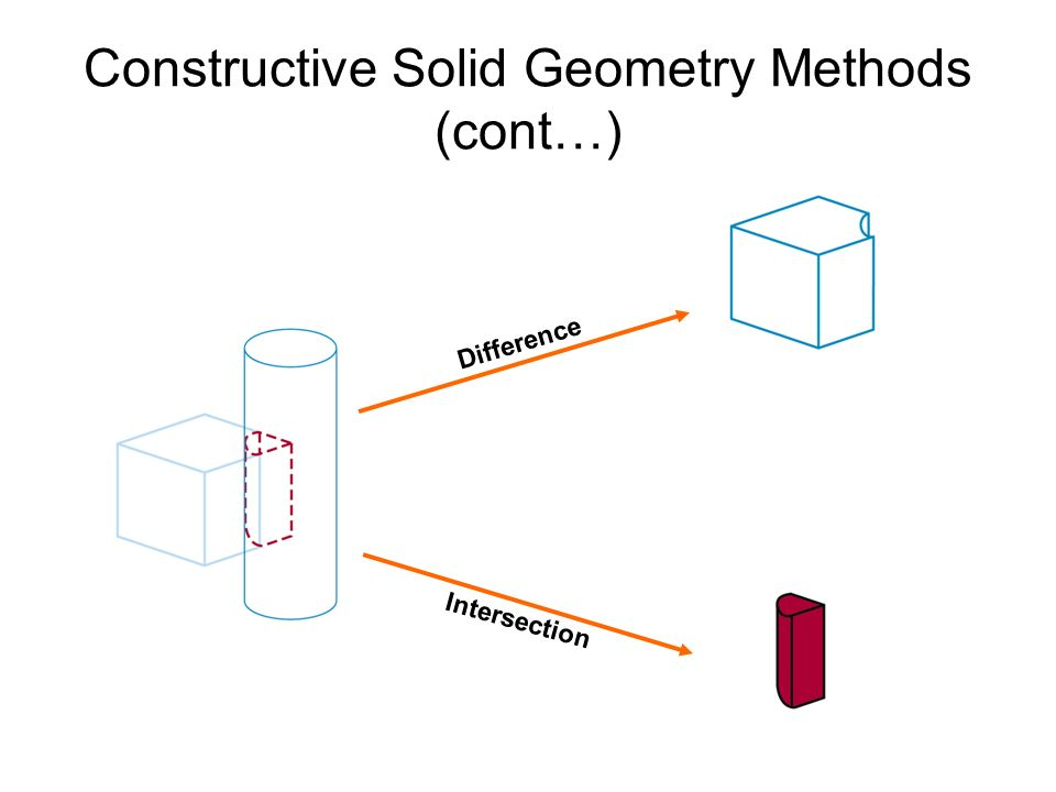 Constructive Solid Geometry Methods (cont…)