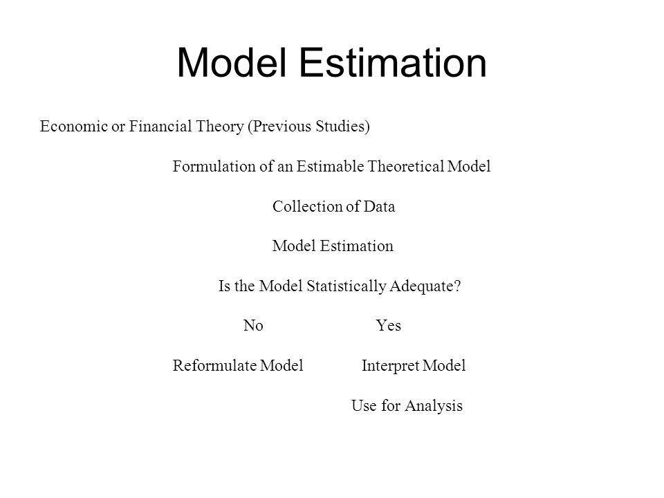Model Estimation Economic or Financial Theory (Previous Studies)