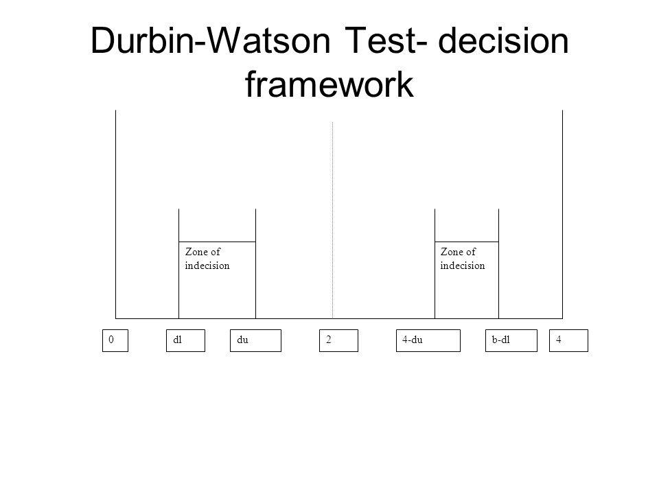 Durbin-Watson Test- decision framework