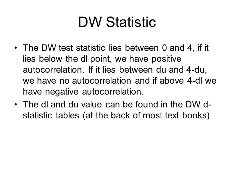 DW Statistic