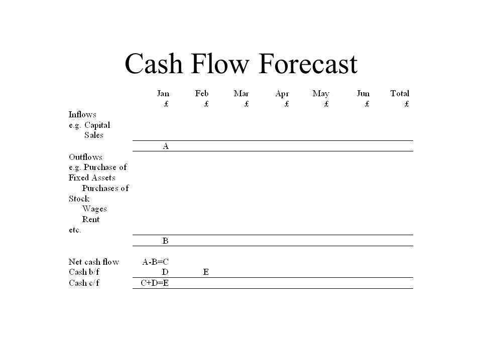 Cash Flow Forecast