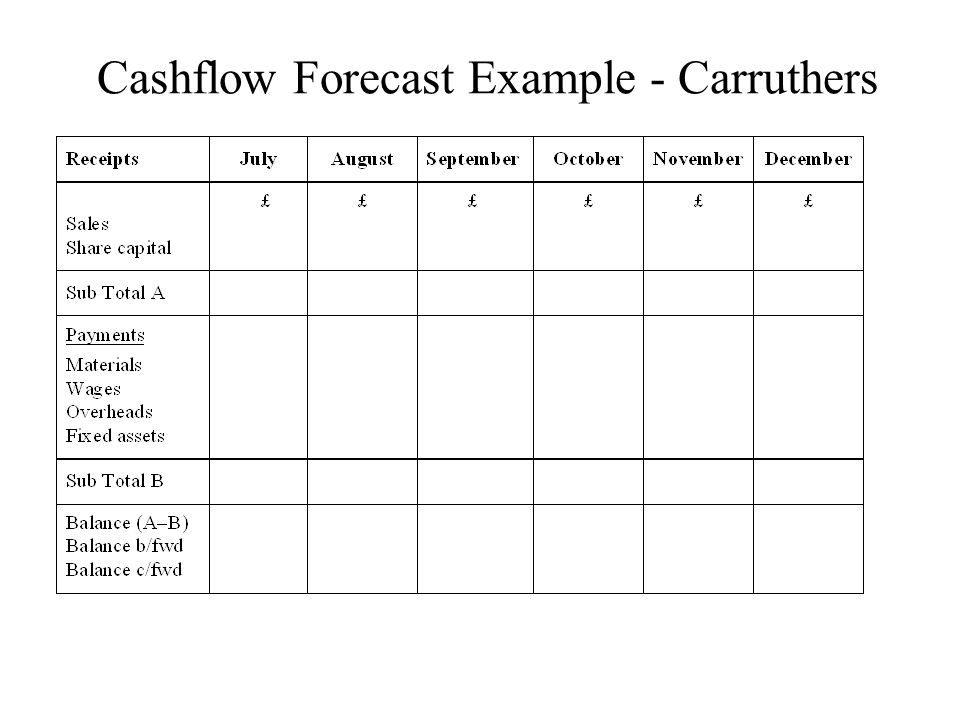 Cashflow Forecast Example - Carruthers