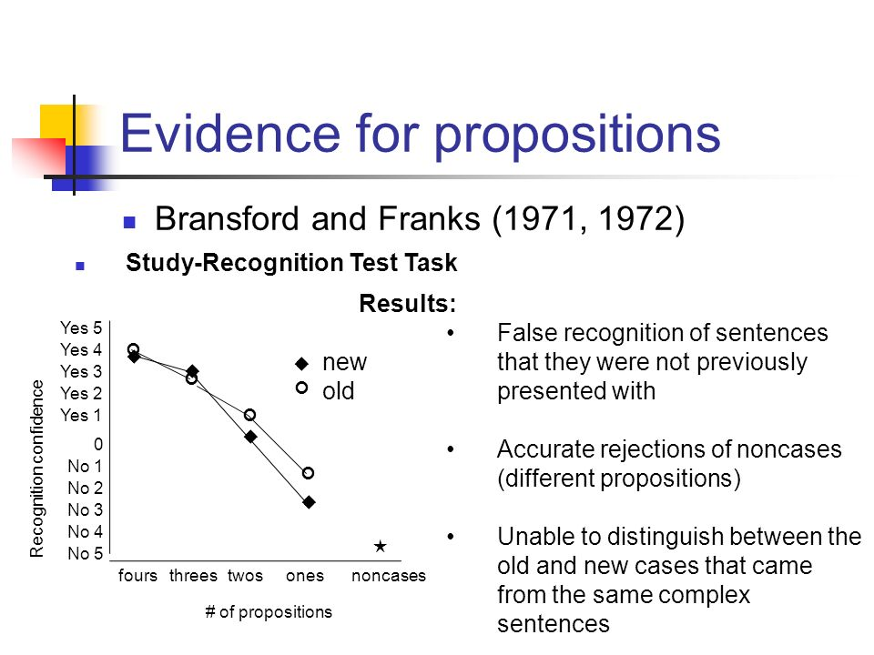 A replication of Bransford and Franks' (1971) The ...
