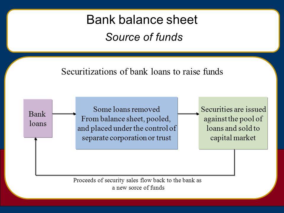 Commercial Bank Management - ppt video online download