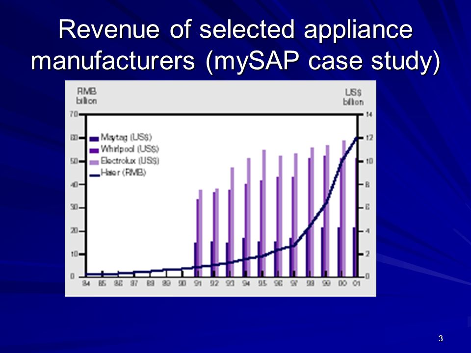 Revenue of selected appliance manufacturers (mySAP case study)