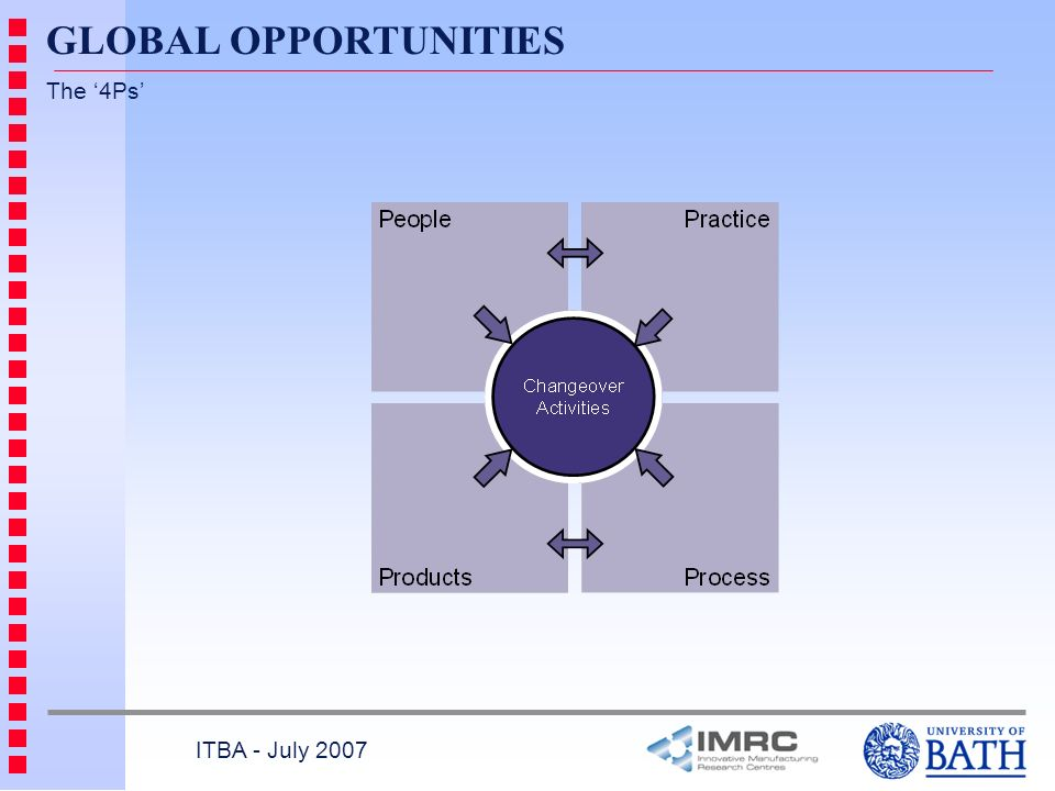 GLOBAL OPPORTUNITIES The '4Ps' ITBA - July 2007