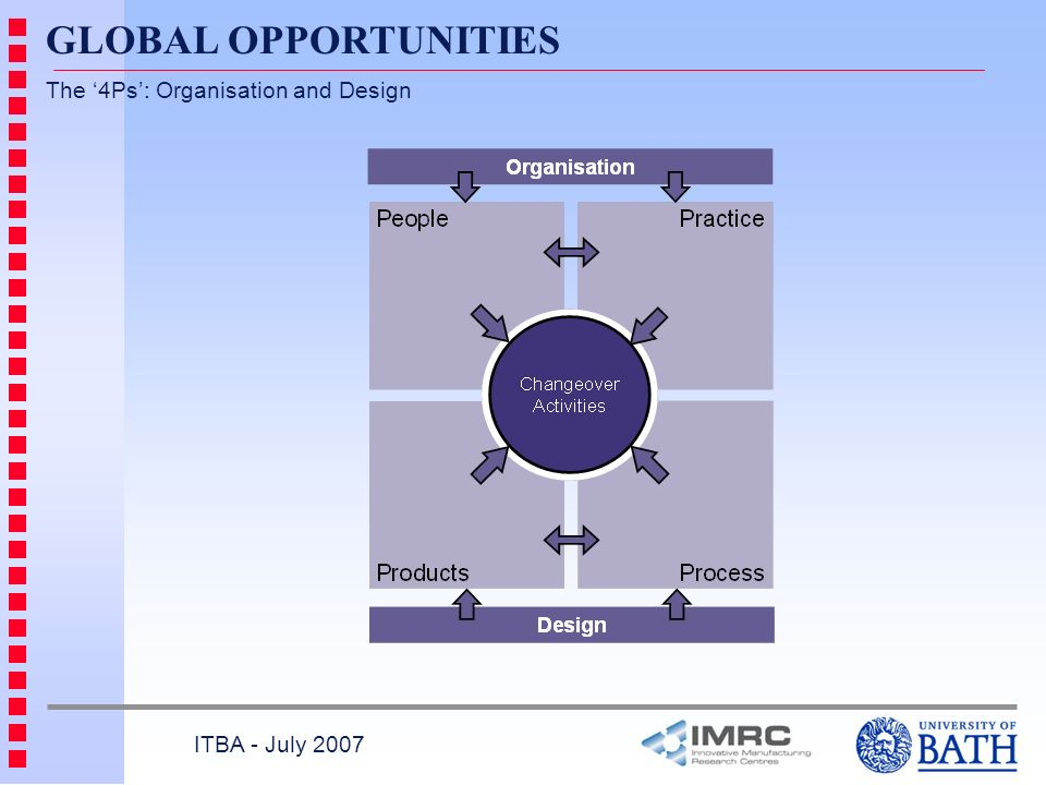 GLOBAL OPPORTUNITIES The '4Ps': Organisation and Design
