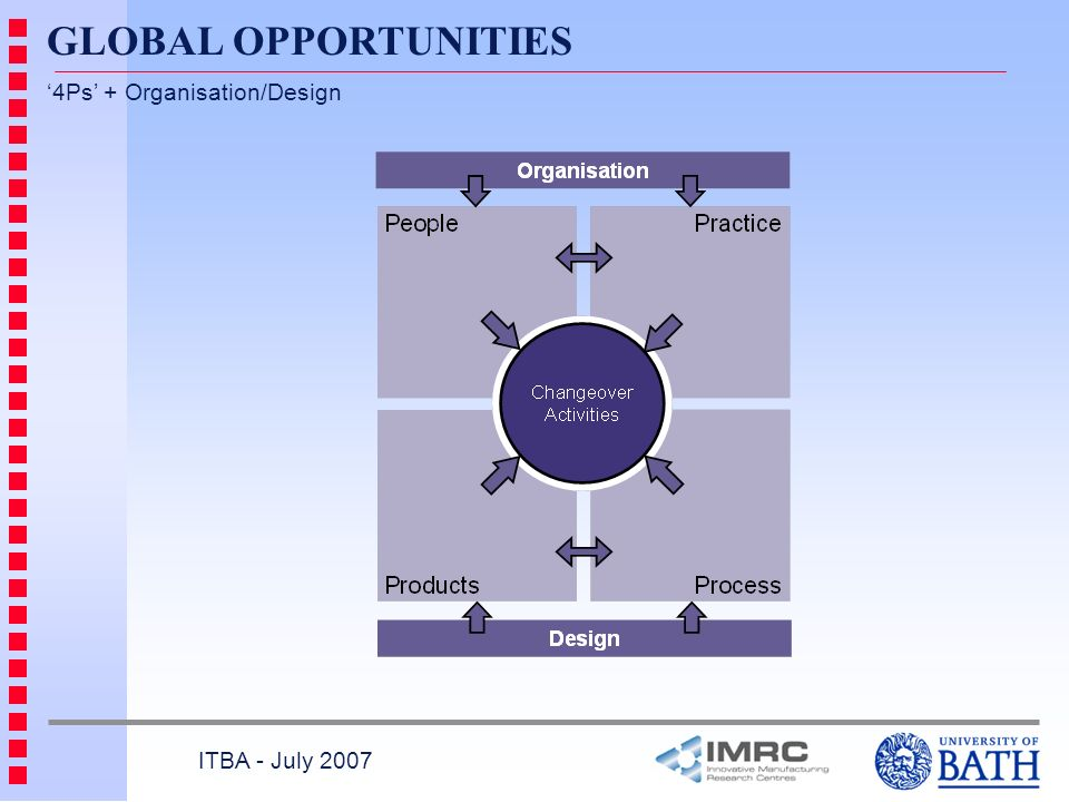 GLOBAL OPPORTUNITIES '4Ps' + Organisation/Design ITBA - July 2007
