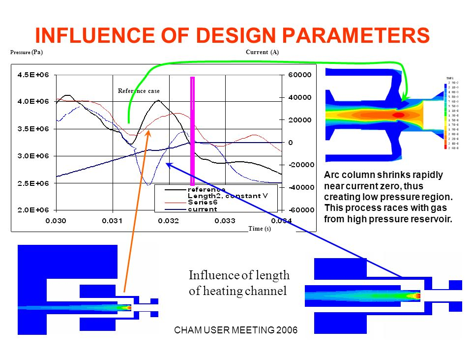 INFLUENCE OF DESIGN PARAMETERS