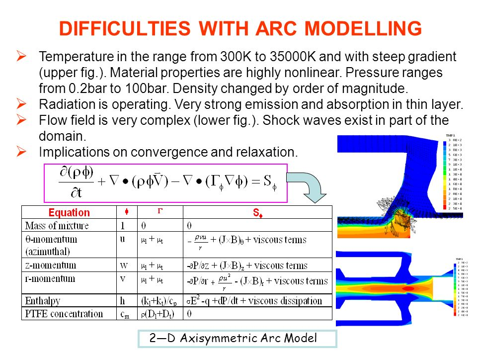 DIFFICULTIES WITH ARC MODELLING
