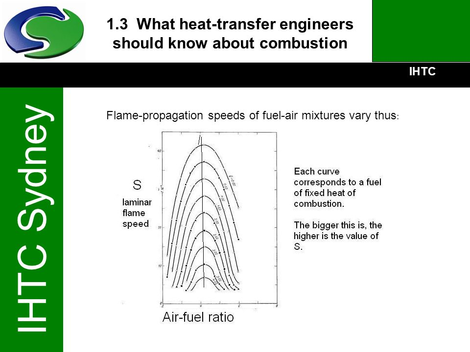 1.3 What heat-transfer engineers should know about combustion