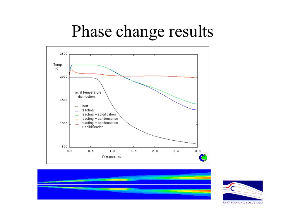 Phase change results