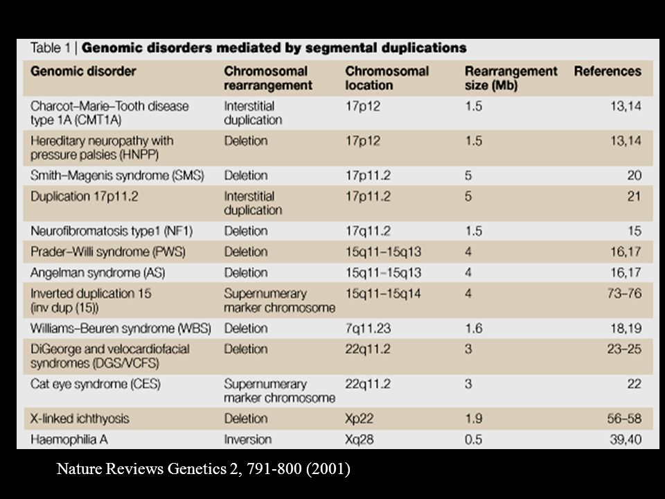 Nature Reviews Genetics 2, 791-800 (2001)