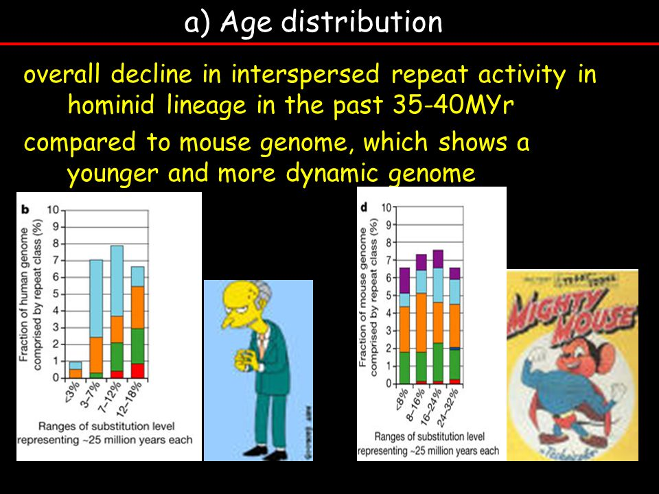 a) Age distribution overall decline in interspersed repeat activity in hominid lineage in the past 35-40MYr.