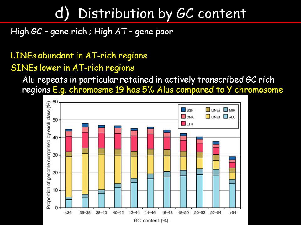 d) Distribution by GC content