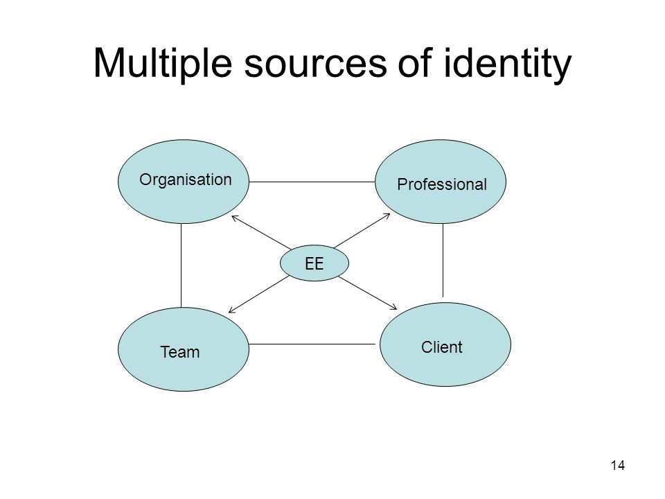 Multiple sources of identity