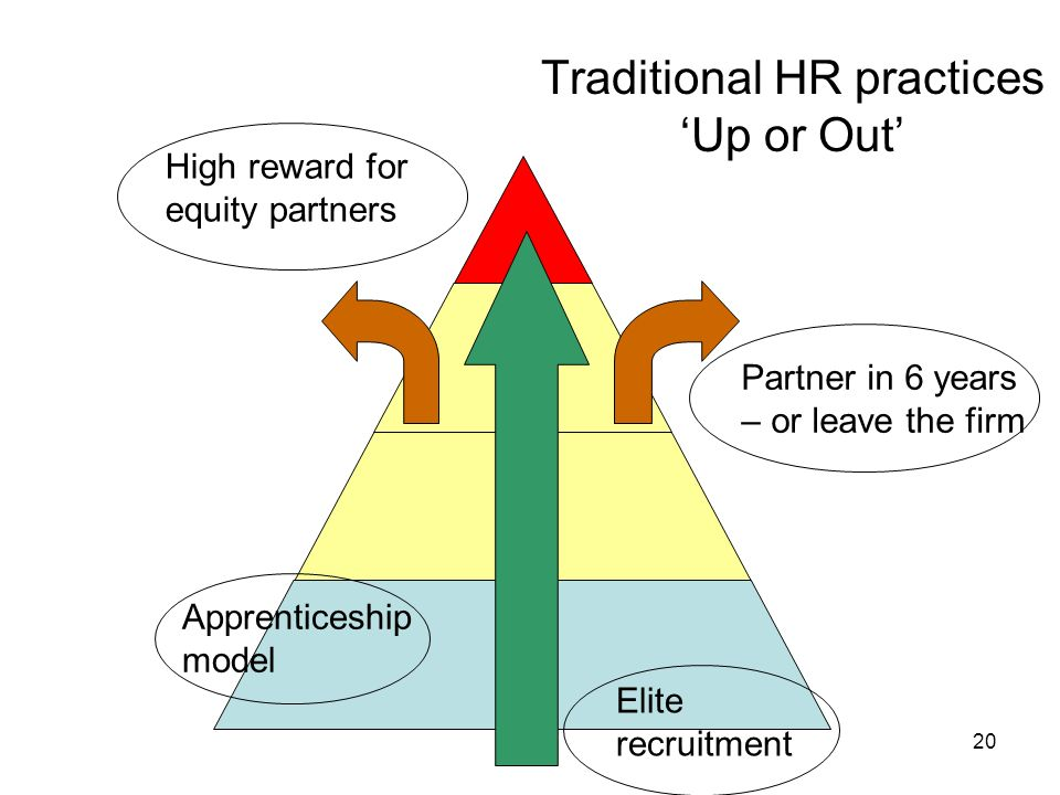 Traditional HR practices 'Up or Out'