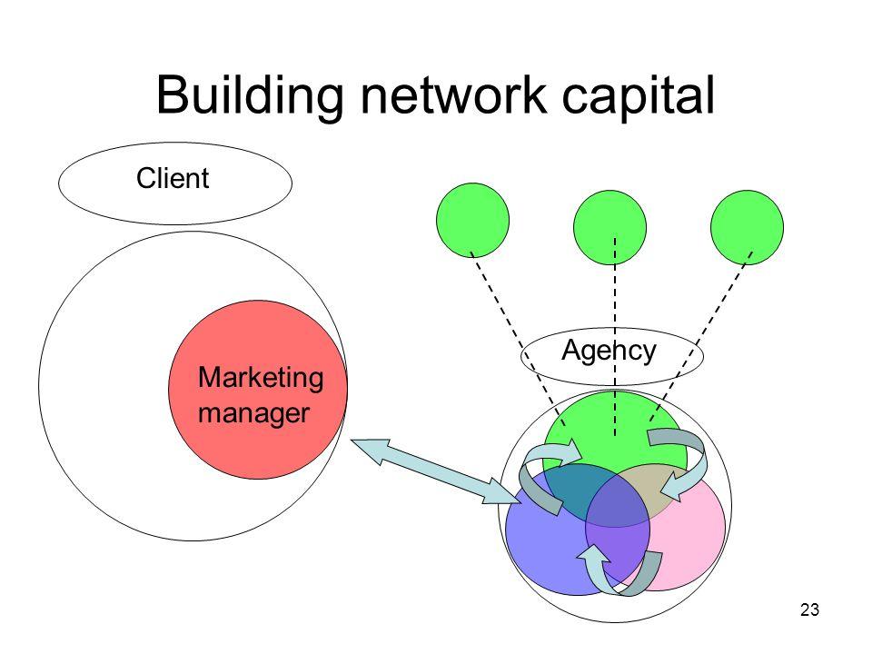 Building network capital