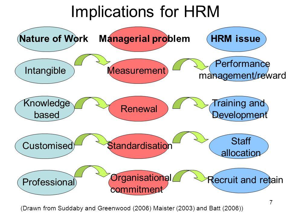 Performance management/reward