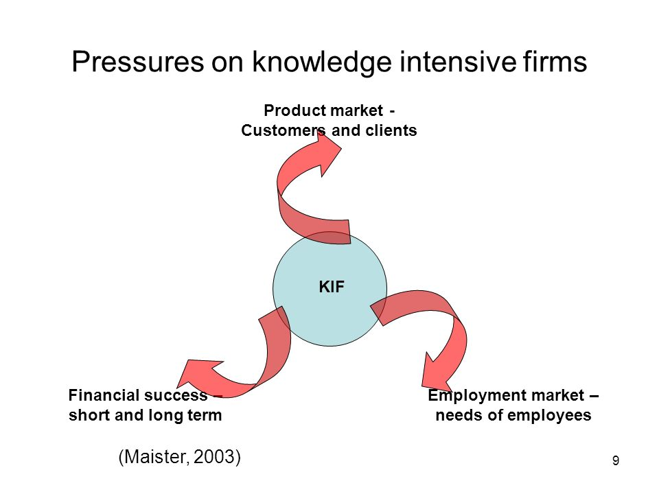 Pressures on knowledge intensive firms