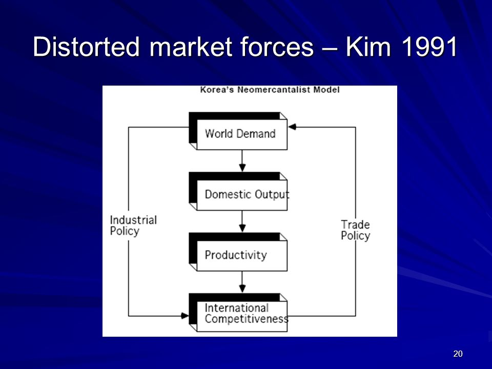 Distorted market forces – Kim 1991
