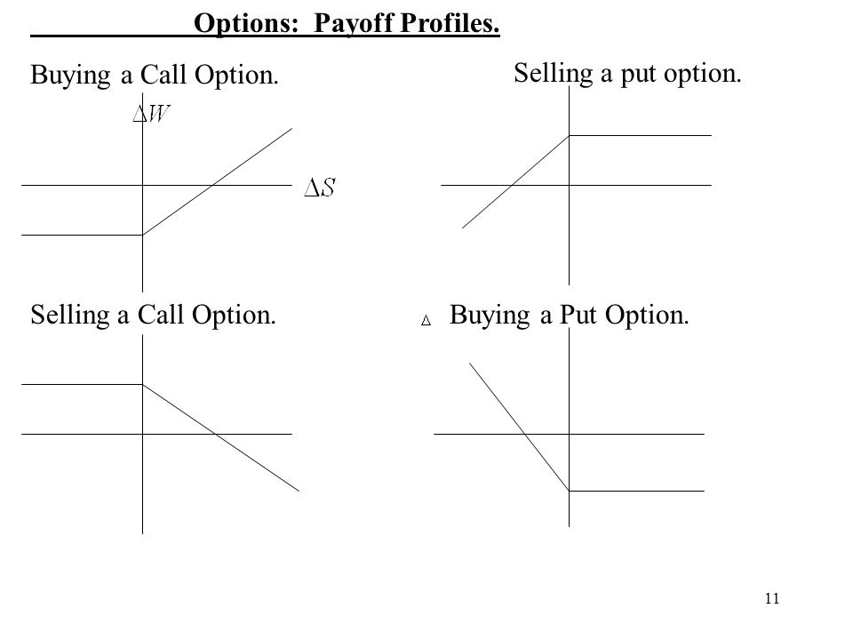 Options: Payoff Profiles.