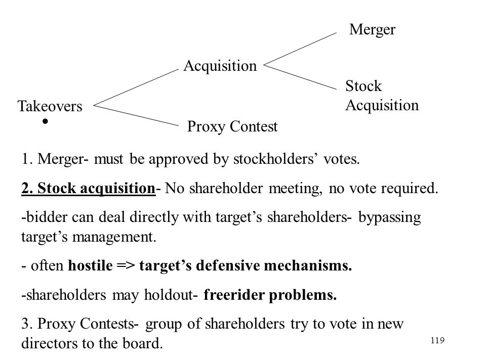 Merger Acquisition. Stock Acquisition. Takeovers. Proxy Contest. 1. Merger- must be approved by stockholders' votes.