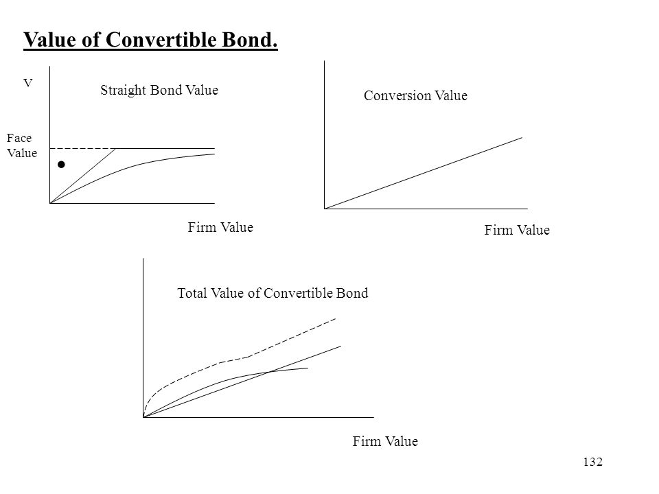 Value of Convertible Bond.