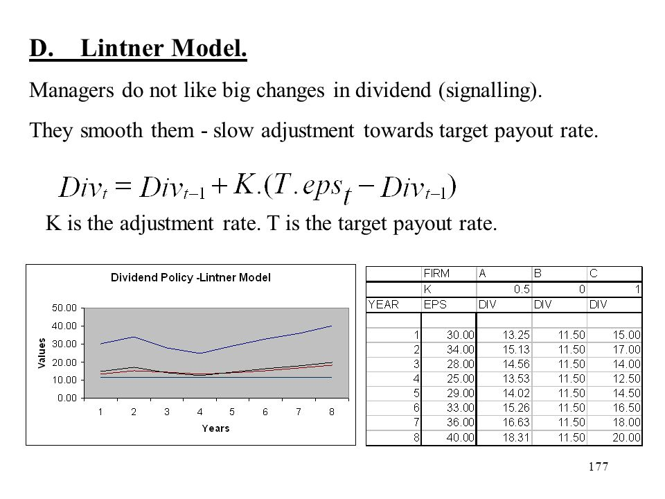 D. Lintner Model. Managers do not like big changes in dividend (signalling). They smooth them - slow adjustment towards target payout rate.