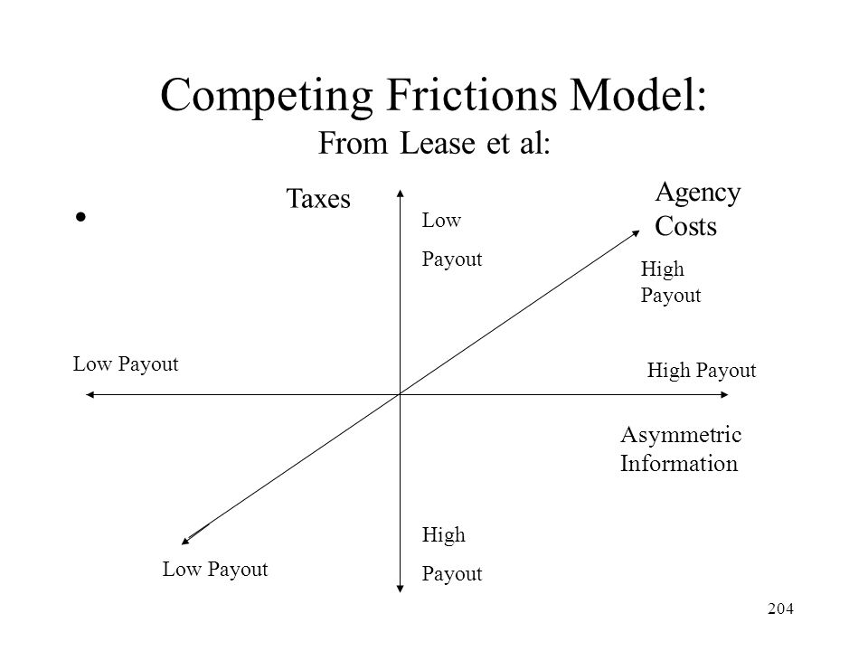 Competing Frictions Model: From Lease et al: