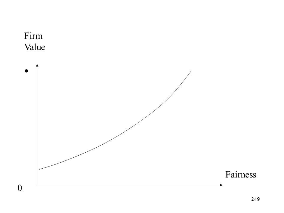 Firm Value Fairness