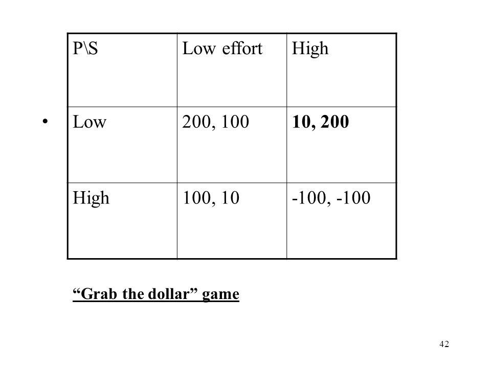 P\S Low effort High Low 200, 100 10, 200 100, 10 -100, -100
