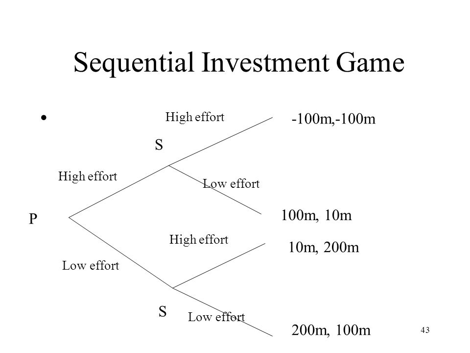 Sequential Investment Game