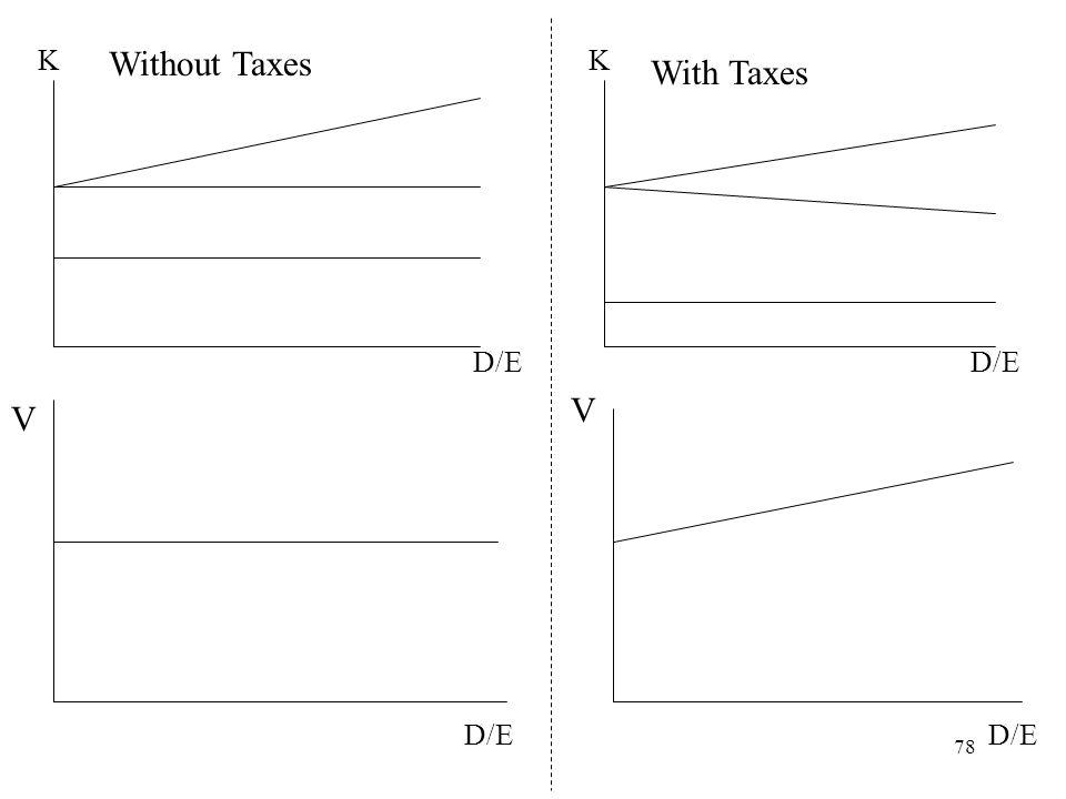K Without Taxes K With Taxes D/E D/E V V D/E D/E