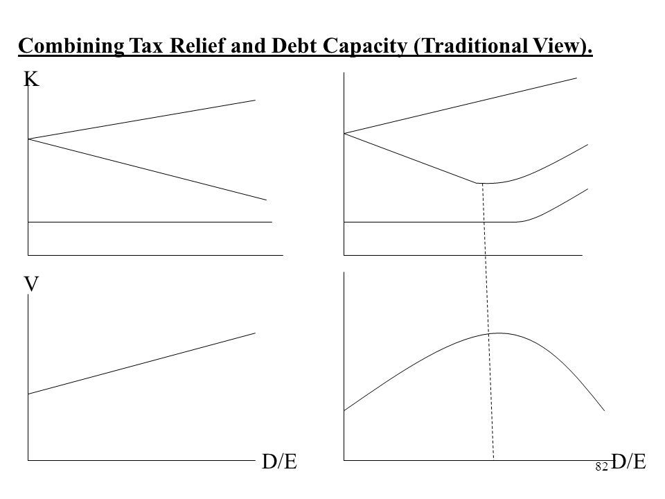 Combining Tax Relief and Debt Capacity (Traditional View).