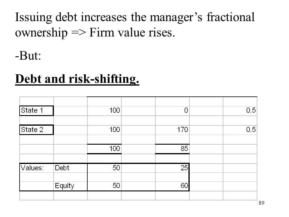 Issuing debt increases the manager's fractional ownership => Firm value rises.