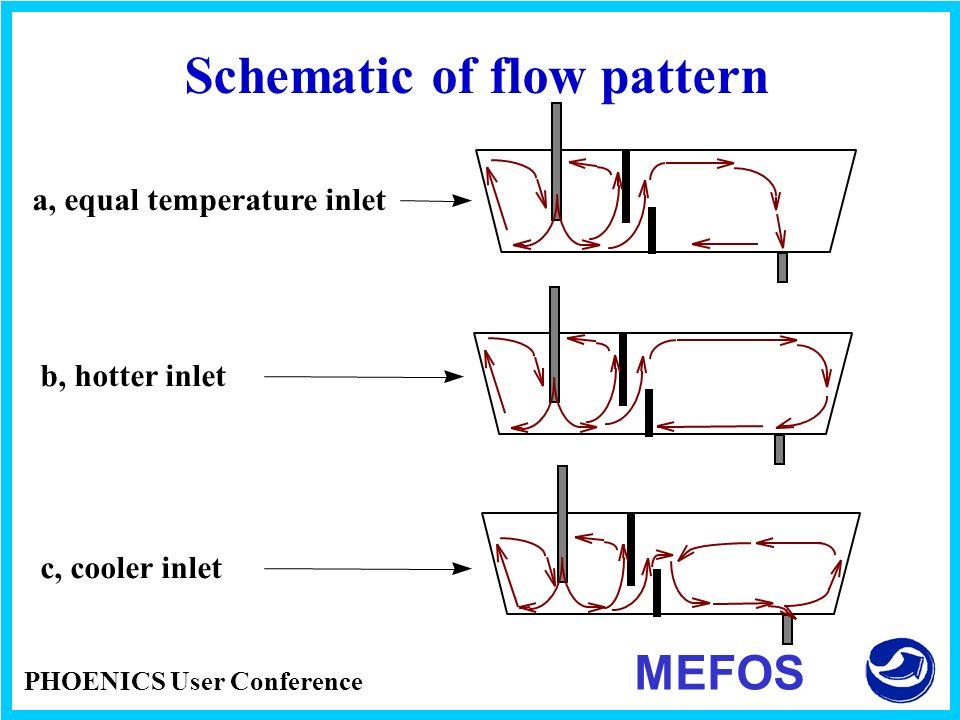 Schematic of flow pattern