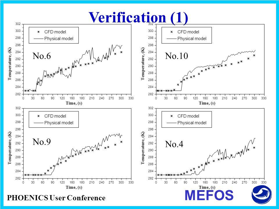 Verification (1) MEFOS No.6 No.10 No.9 No.4 PHOENICS User Conference