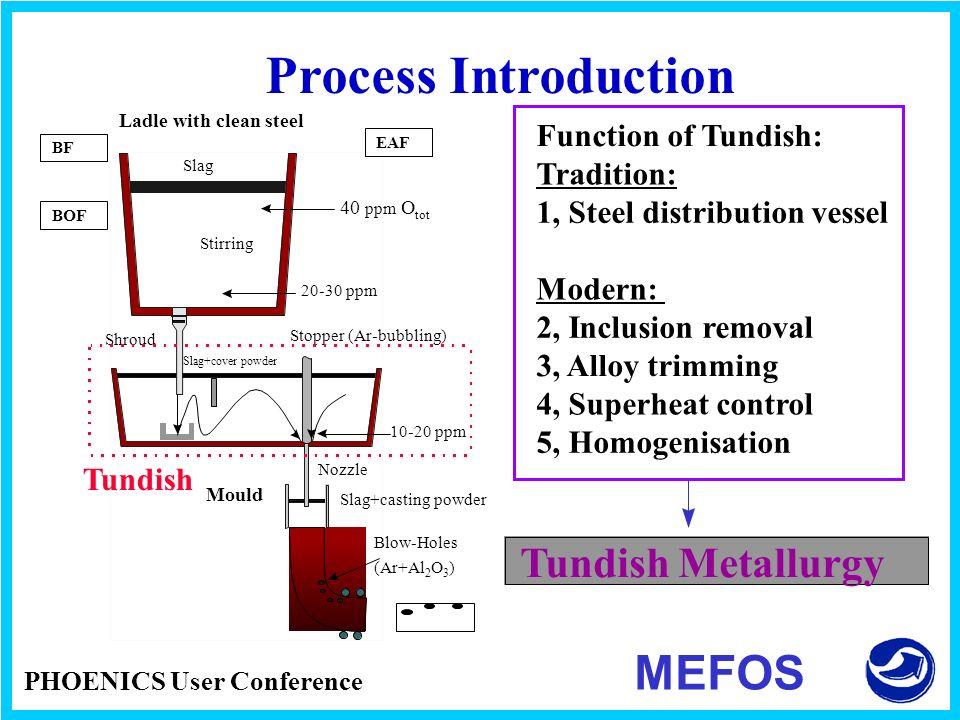 Process Introduction MEFOS Tundish Metallurgy Function of Tundish: