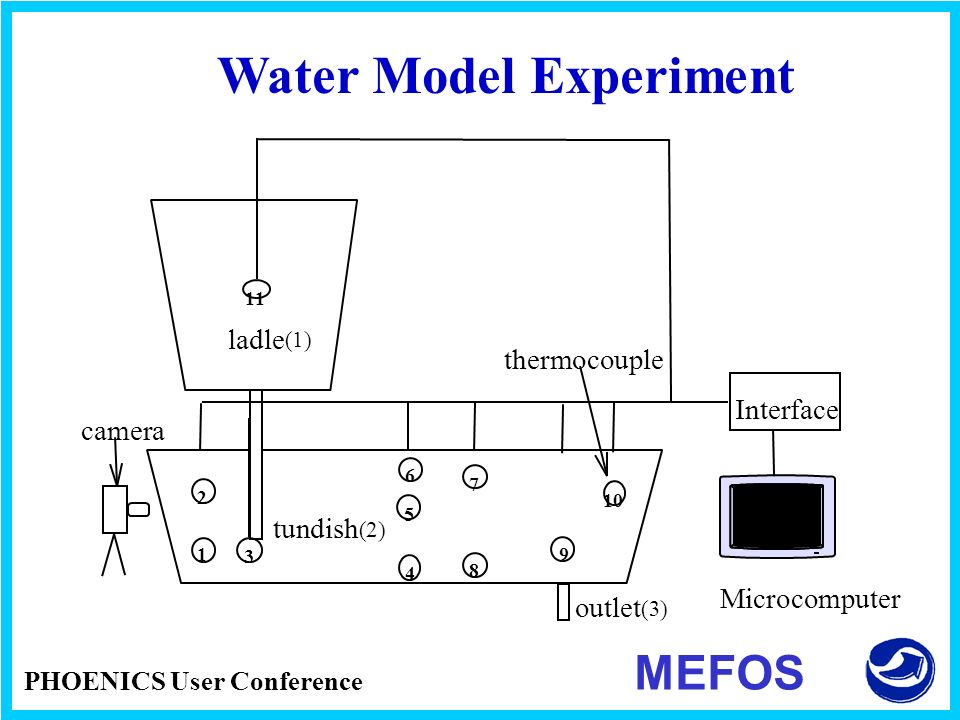Water Model Experiment