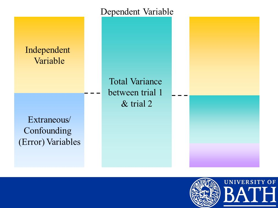 Dependent Variable Independent. Variable. Total Variance. between trial 1. & trial 2. Systematic.