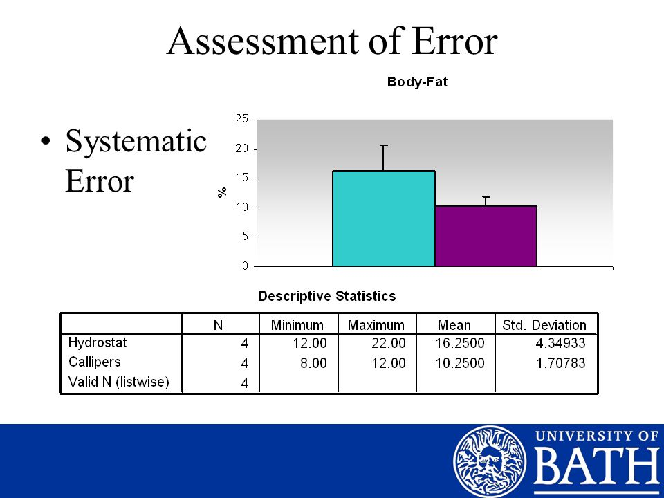 Assessment of Error Systematic Error