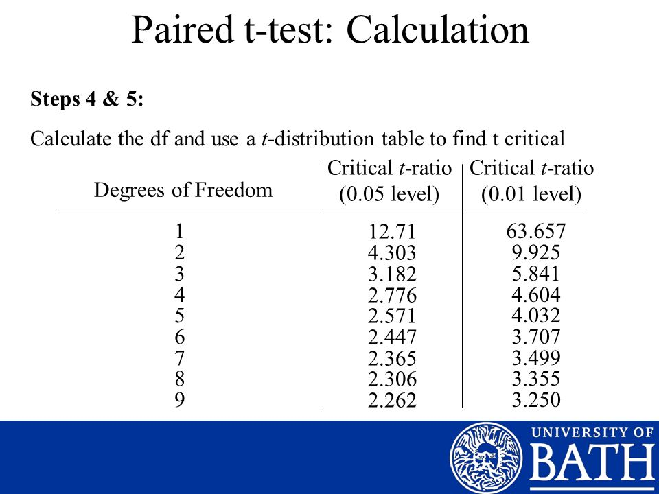 Paired t-test: Calculation