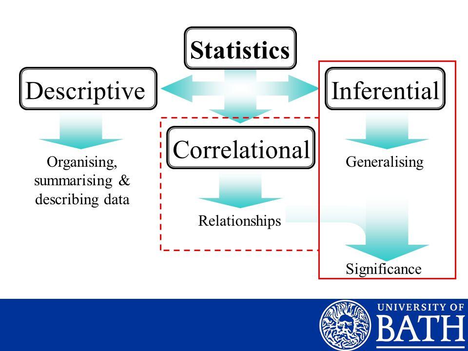 Organising, summarising & describing data