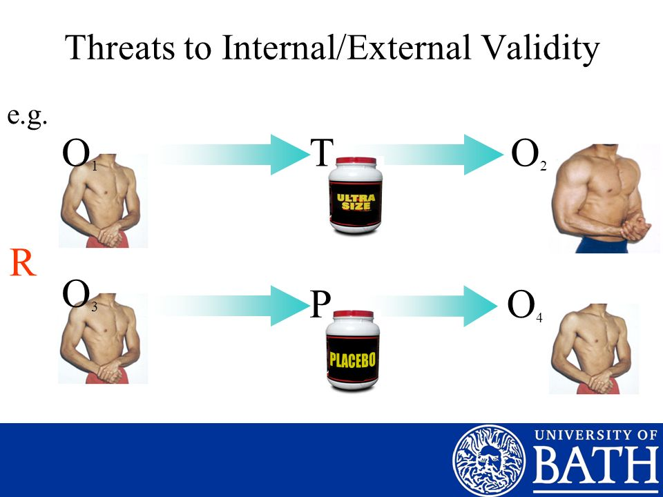 Threats to Internal/External Validity