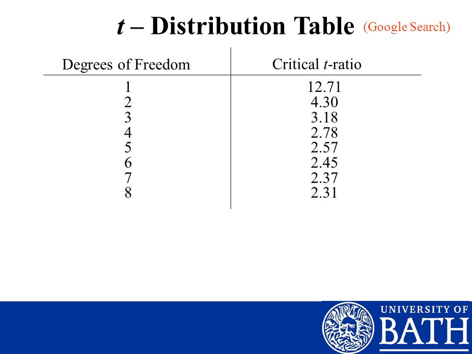 t – Distribution Table Degrees of Freedom Critical t-ratio 1 2 3 4 5 6