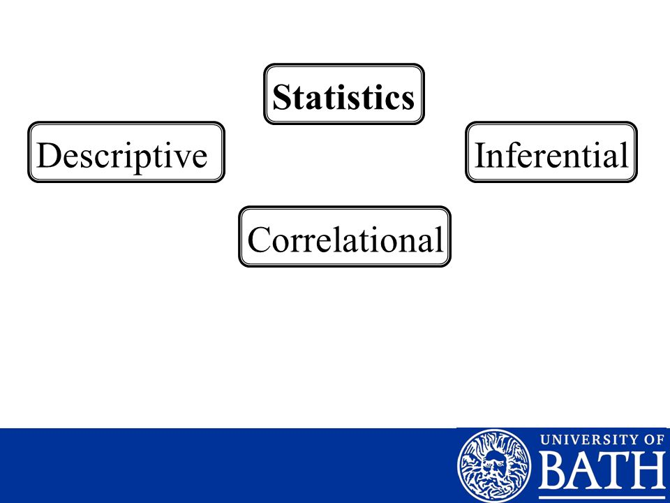 Statistics Descriptive Inferential Correlational
