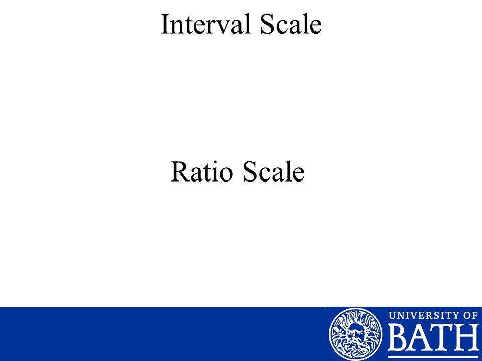 Interval Scale Ratio Scale